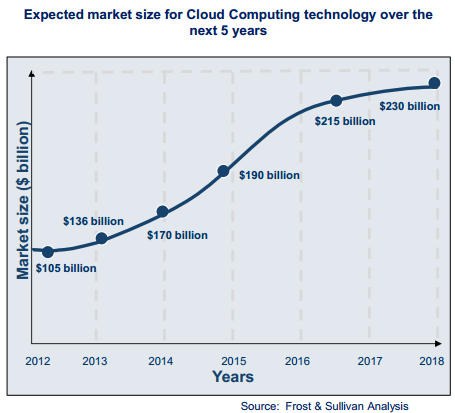 Cloud Computing market which was approximately $105 billion in size in 2012, is expected to reach $230 billion in 2018 and a total of around $240 billion by 2020.