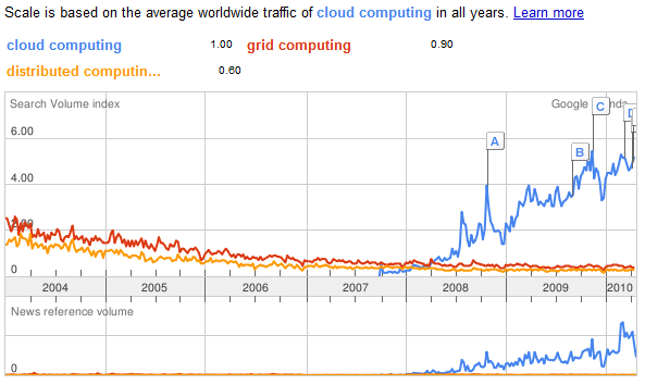 Figure 2: Result showing trend in the last 12 months for cloud, grid and distributed computing (Google 2010) Figure 3: Result showing trend in the last 7 years for cloud, grid and distributed