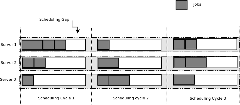 40 Figure 4.1: Scheduling Gaps Rather than using a backfill strategy, this chapter proposes a different model to manage the scheduling cycle gaps as depicted in Figure 4.1. The idea is to treat the resource being provisioned to the virtual machine (e.