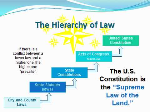 Teacher Content Background and Overview Laws impact our daily lives and can originate at the local level, the state level, and the federal level. Review the hierarchy of law chart. See handout one.