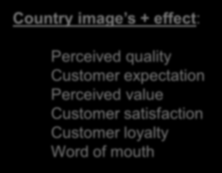 Country Image: Impacts Customer Loyalty Fundamental strategy for competitive advantage Country image s + effect: Perceived quality Customer expectation Perceived value Customer satisfaction