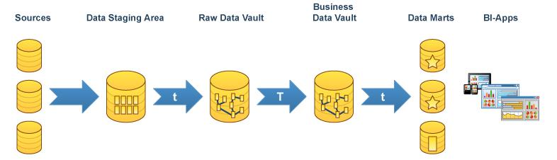 the benefits of the RAW Data Vault, but with the business data embedded In the Business Data Vault the data has been altered, cleansed