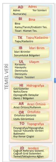 TURKISH NATIONAL GEOGRAPHIC INFORMATION SYSTEMS (TRGIS) TUCBS data models include UML applications schemas and