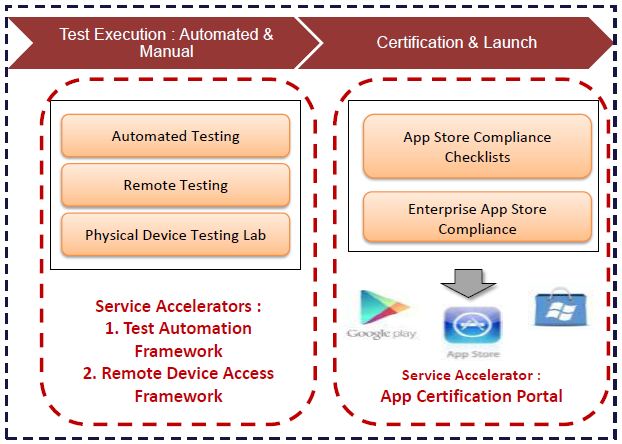 App Test Factory SLU: Accelerating ROI through efficient coordination of automated and manual testing operations SLUs position HCLT to respond rapidly to shifting industry dynamics HCLT recognizes