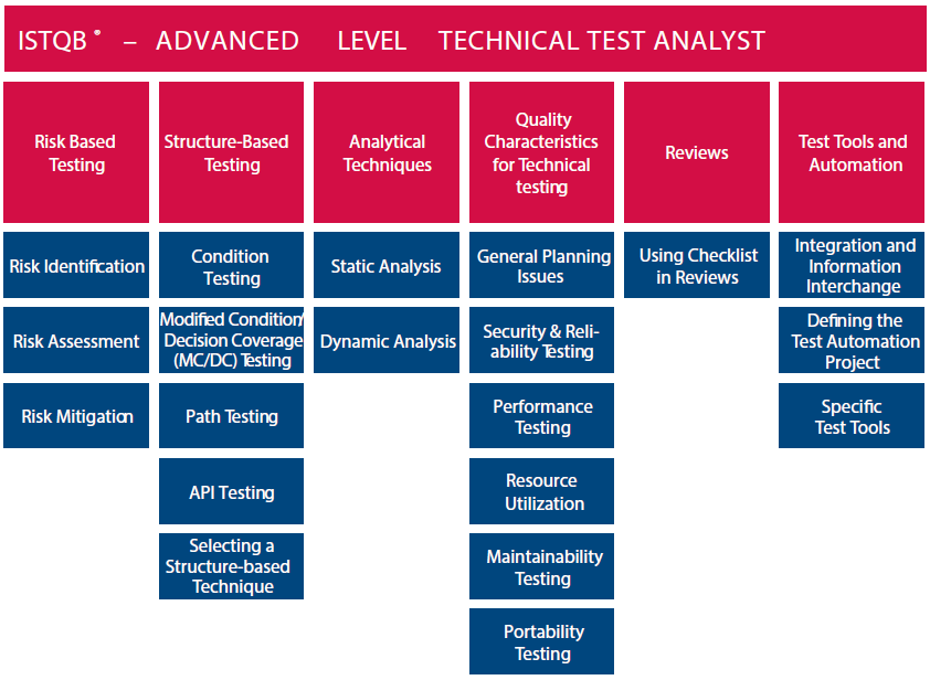 ISTQB ADVANCED LEVEL TECHNICAL TEST