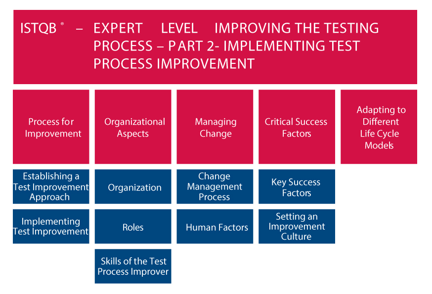 ISTQB EXPERT LEVEL IMPLEMENTING TEST