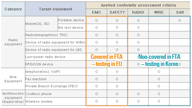 Figure 1: Example of compulsory certification procedures in Korea for certain communication equipment showing which elements are covered by the FTA and which are not covered (Radio Research Agency,