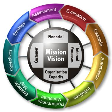 Cascading KPIs using the 9 Steps to Success BSA uses the proven, disciplined framework, Nine Steps to Success, to systematically develop, implement, and sustain a strategic scorecard systems (see