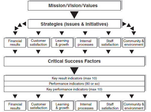 3.2 Goals 3.2.1 Vision, Mission and Values Ferreira & Otley (2009) ask the following question in their twelve-question framework: Question one: What is the vision and mission of the organization and