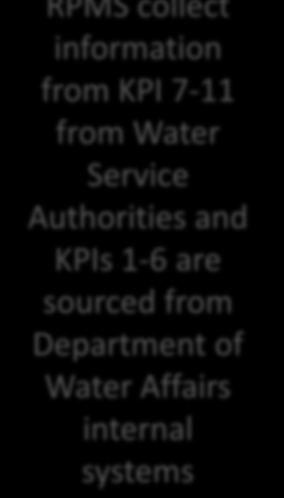 Regulatory Performance Management System (RPMS RPMS was initiated in the 2007/08 Municipal Financial year It monitored and revealed performance of Water Service Authorities (WSAs) The Key Performance
