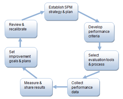 Figure 3.2 gives an overview of the continuous improvement circle of a Supplier performance management (SPM) process. Figure 3.2: Elements of the SPM process 3.