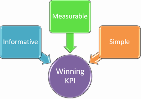 Measuring what matters the most Before KPIs can be identified, the following requirements must be met: A predefined organizational process.