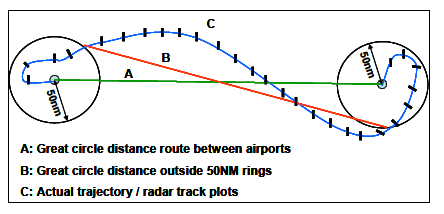 Chapter 4 Performance Measurements in Aviation Horizontal inefficiency, where the trajectory flown is longer in kilometres than in optimal trajectory.