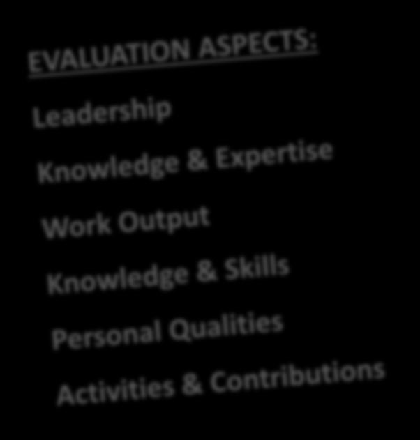PERFORMANCE APPRAISAL SCALE Very High High Very Good Very Low Low Weak Average Moderate Good
