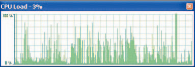The software automatically collects performance data on CPU usage (total and broken down by individual CPU on SMP systems), and various memory counters.