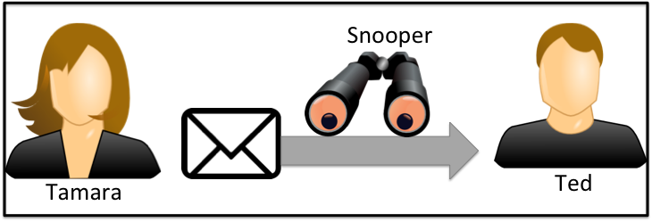 Figure 1: Email sent in the clear The approach that we take is that of tangible security, which was identified by Bødker et al. as a fruitful area for security research [1].