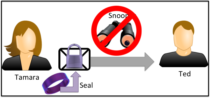 "Figure 2: Handshake Seal Once users have woven their devices"" and successfully agreed a key, the aim is to make subsequent communications as simple as possible."