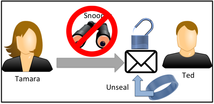 Unseal When the user receives an encrypted message he/she will be notified, and asked to signal that decryption should occur. The unsealing motion of traditional wax based seals can be employed.