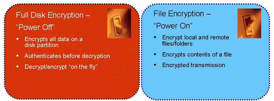 Encrypting the entire contents of a hard drive thwarts attacks that use boot disks to bypass the built in security of the OS. Even if an attacker gets past OS controls, the data remains encrypted.