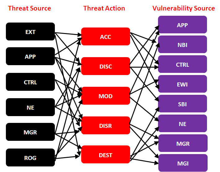 The threat sources can take one or more of the following actions against a SDN component: unauthorized access to a SDN component where a threat source accesses a SDN component for which it does not