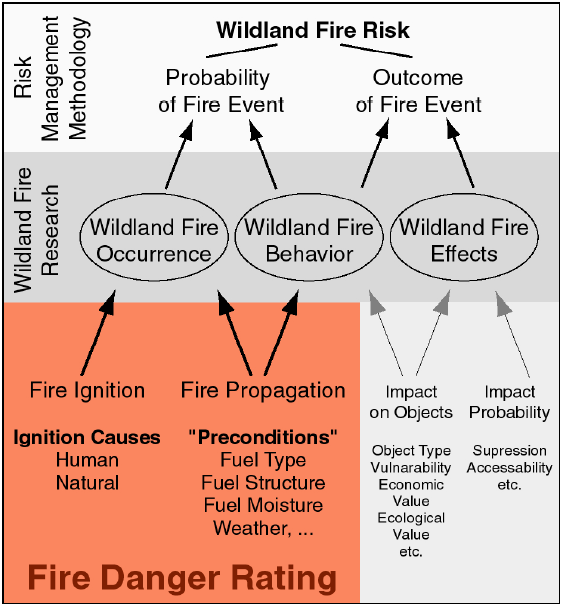 TWG-NZ Data Specification on Natural Risk Zones July 2012 Page 97 Figure 2: Forest fire risk analysis framework. Source: Allgöwer et al. (2003). Figure 3: Forest fires B.4.