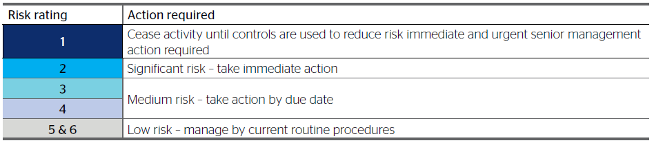 The above table outlines the required action in response to an assessed risk rating.