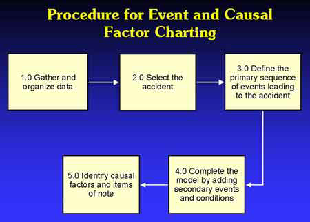 Primary events and conditions. The events and conditions that make up the primary event line Secondary event lines. The sequences of occurrences that lead to primary events or primary conditions.
