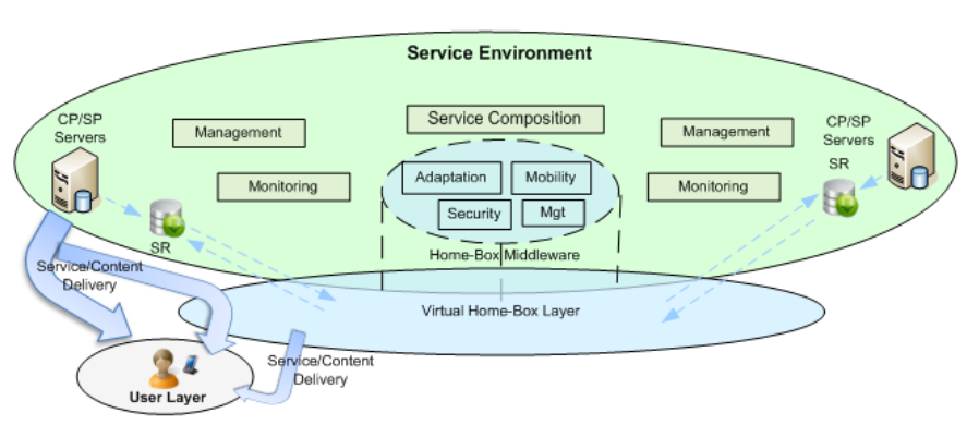 Architecture for Future Media Ecosystem Figure 2.7: ALICANTE User Environment 2.4.2 The Service Environment (SE) Figure 2.