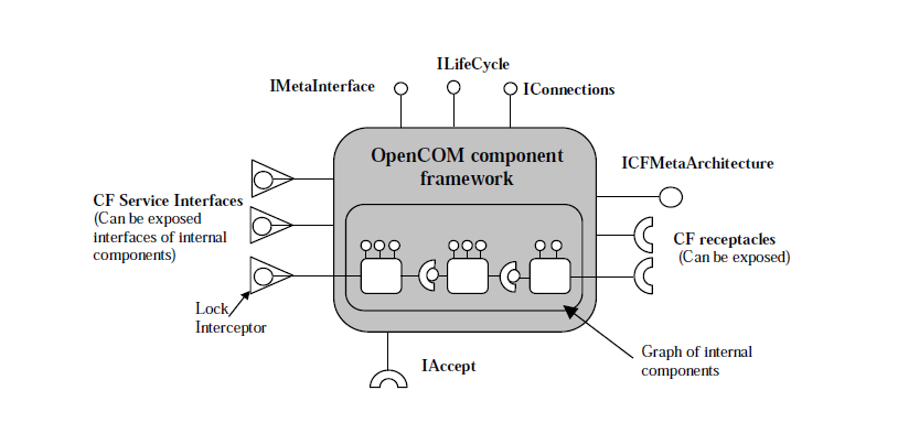 Related Work the mobile environment. ReMMoC uses OpenCOM as its underlying component technology and it is built as a set of component frameworks.