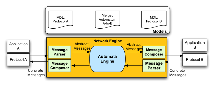 Existing Interoperability Solutions framework is made of three main components namely; ❶ the network engine, ❷ the message parsers and composers and the ❸ automate engine which uses the concept of