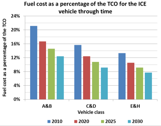 By 2020, low carbon vehicles are expected to make substantial progress in bridging the current differential in the TCOs. There is however still a cost premium for alternative vehicles in 2030.