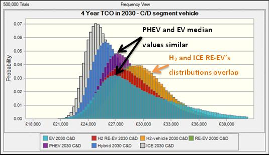 Figure 20 Range of the four year TCO of an EV C&D class vehicle in 2025, based on the possible range of input variable the 5% and 95% confidence intervals are highlighted.