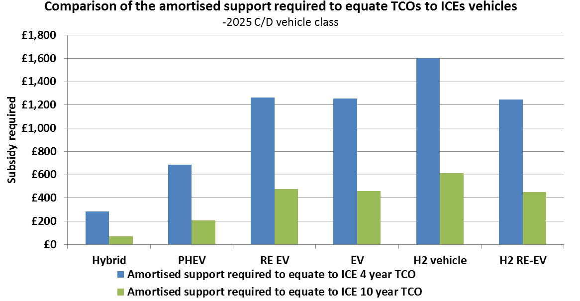 The surprising effect of increasing the TCO to ten years is visible when we compare the required support to equate the TCOs to the ICE vehicle over four and ten years.