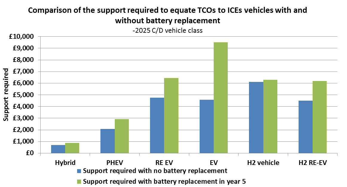 8.4.1 Battery replacement effects on 10 year TCO If battery replacement is included in the 10 year TCO in year 5 44 (2030) for all technologies where the battery is an integral part of the drive