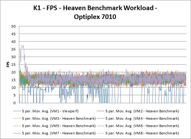 SPECviewperf reports results in frames per second. The most obvious result is that the K2 card gives a consistently higher score than the K1 card.