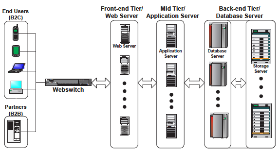 delay, and this delay is likely to grow with the increasing use of dynamic Web Contents. The Tier- III architecture depicted as below Figure shows a typical three-tier architecture of data center.