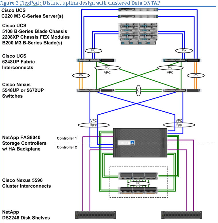 Figure 2 FlexPod: Distinct uplink design with clustered Data ONTAP The FlexPod distinct uplink design is an end-to-end Ethernet transport solution that supports multiple LAN and SAN protocols, most