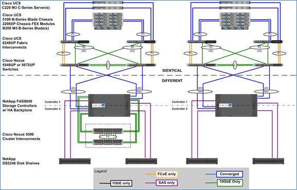 Figure 4 FlexPod model comparison It is a fundamental design decision to leverage clustered Data ONTAP or 7-Mode, since both cannot be run simultaneously on the same controller and the choice will