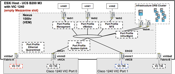 Figure 18 shows a single ESXi node with a VEM registered to the Cisco Nexus 1000v VSM. The ESXi vmnics are presented as Ethernet interfaces in the Cisco Nexus 1000v.