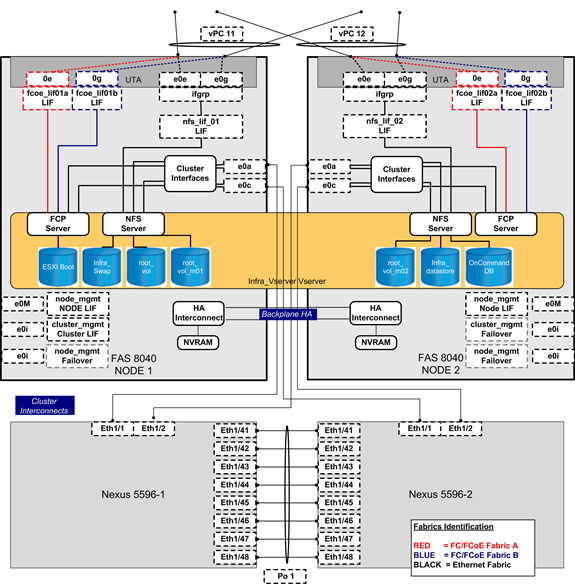 Figure 20 FlexPod Discrete Uplink Design: NetApp Storage Controller Focus Nodes 1 and 2 form a two-node storage failover pair through the HA interconnect direct connection.
