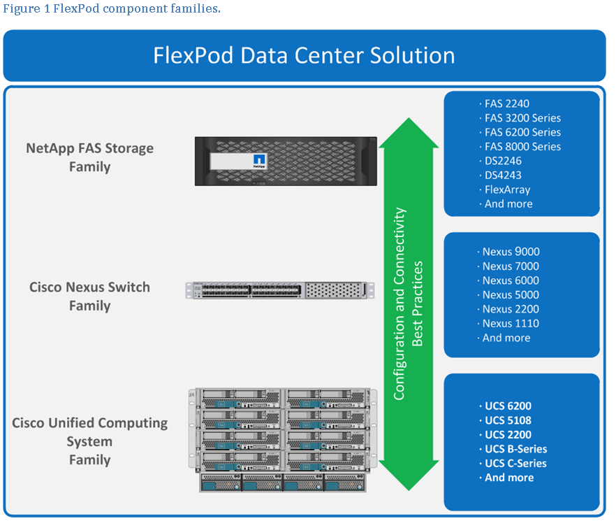 Introduction Figure 1 FlexPod Component Families This document describes VMware vsphere 5.