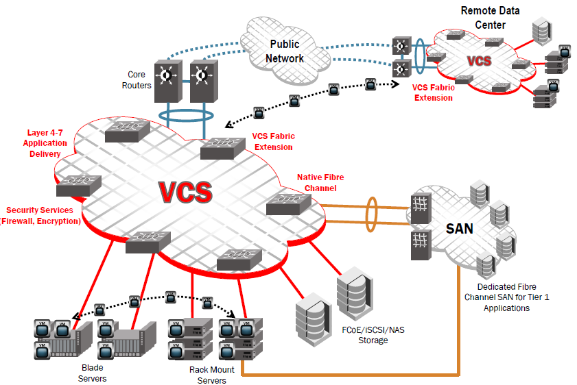 VCS architecture 2010 Brocade Communications