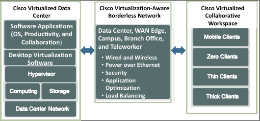 Figure 1 Cisco Desktop Virtualization Solution Architecture 3.2.