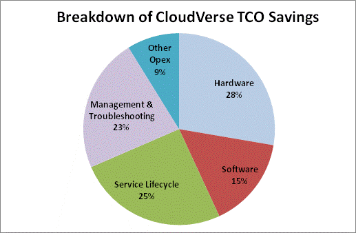 The expected cloud services delivery TCO reduction of 57% is achieved through implementation of the complete CloudVerse solution. Speed of delivery is reduced from two to three weeks to 15 minutes.