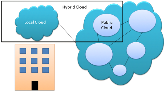 Figure 1.1: Local, Public, and Hybrid Clouds. One consideration is who will be allocated to maintain the local cloud. This is one area where hosting on public clouds has an advantage.