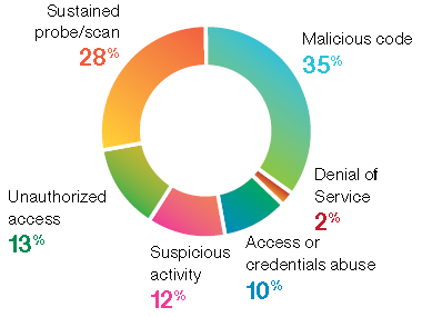 Categories of Incidents Source: IBM Security