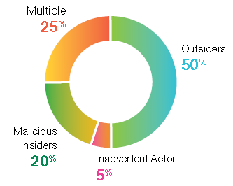 Categories of Attackers Source: IBM Security