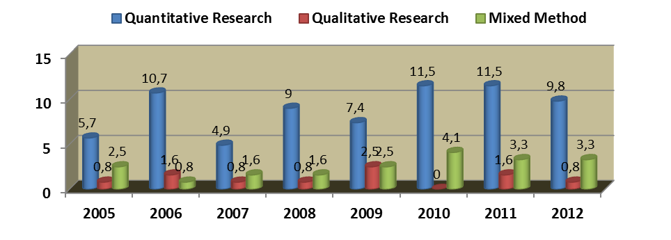 Figure 4. Distribution of Research Designs Used in Researches Published on TASE by Years. As can be seen from figure 3.