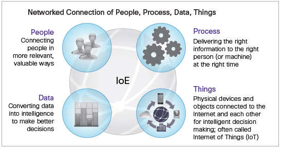 CHAPTER 1 INTRODUCTION Figure 1.10: Internet of Everything (IoE) [20].