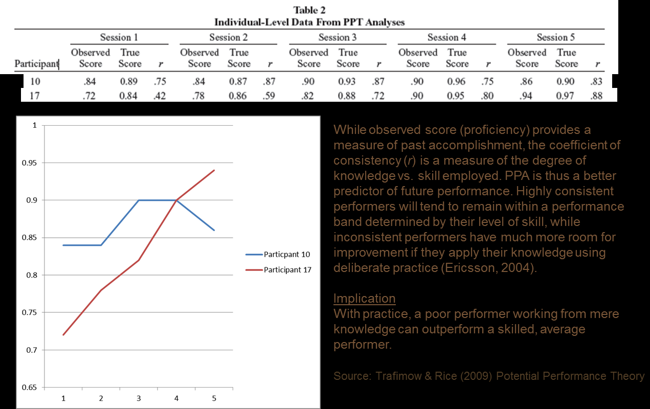 Figure 1.2. Potential Performance Analysis This can be seen by comparing the scores over time of Participant 17 to Participant 10 as shown in the diagram in Figure 1.3.